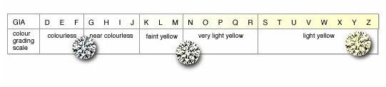 diamondcolorscale